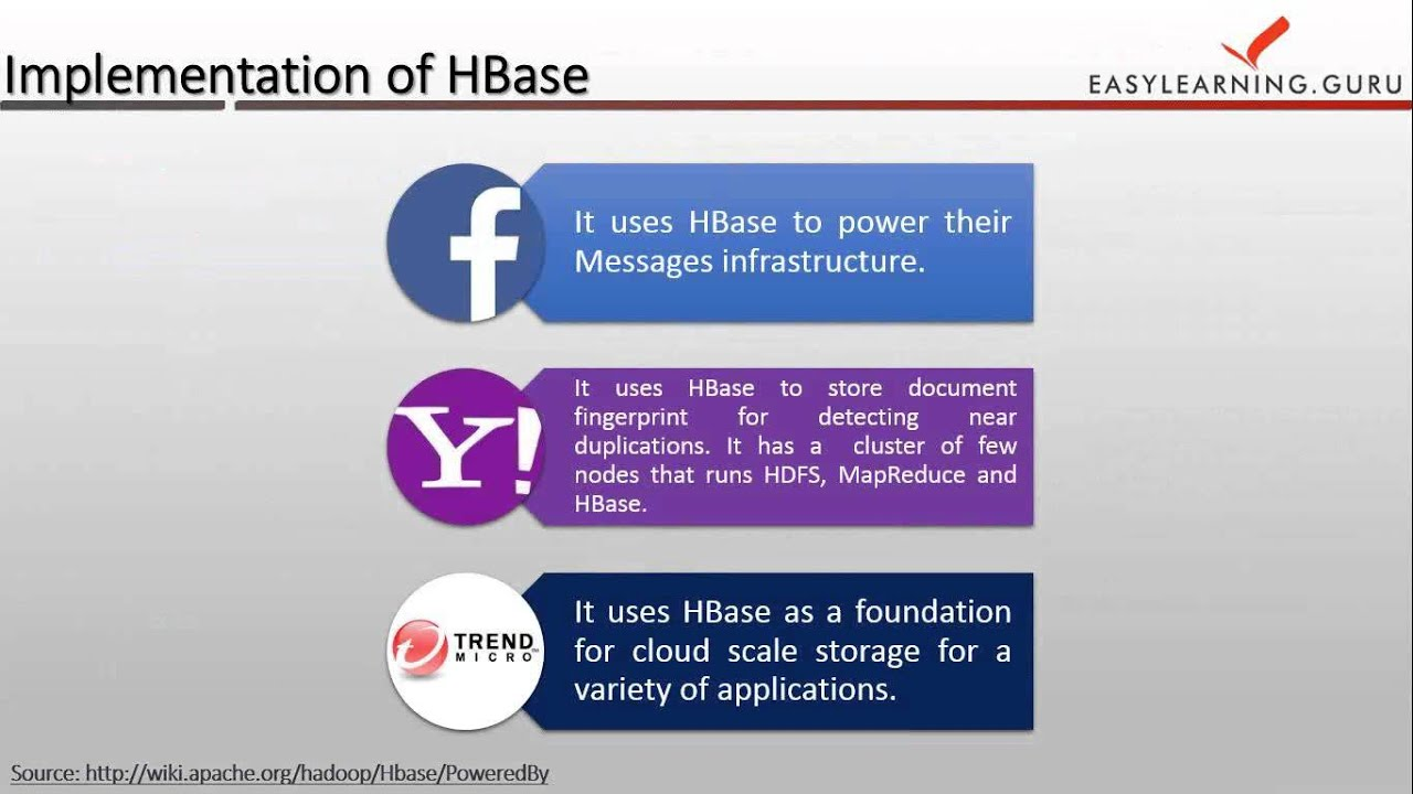 Advanced HBase | HBase Use Cases | Hadoop HBase Tutorial
