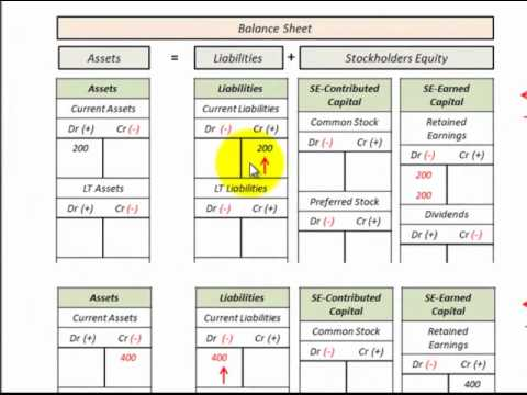 Balance Sheet, Income Statement, Accounting Equation Relationship - proper income statement format