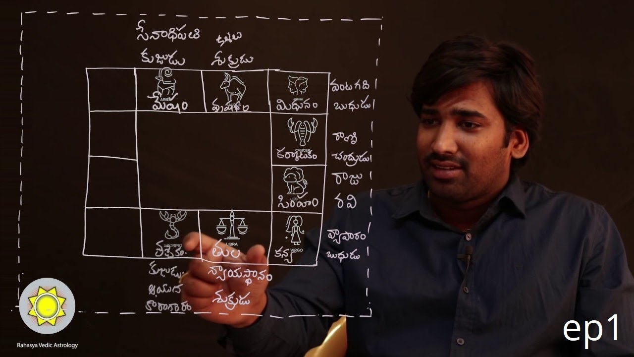 Signs, Planets, Houses Explained | Learn Astrology in Telugu | ep1