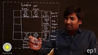 Learn Astrology in Telugu | Signs, Planets, Houses Explained | Ep1 thumbnail