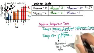 Tukey's HSD - Intro to Inferential Statistics
