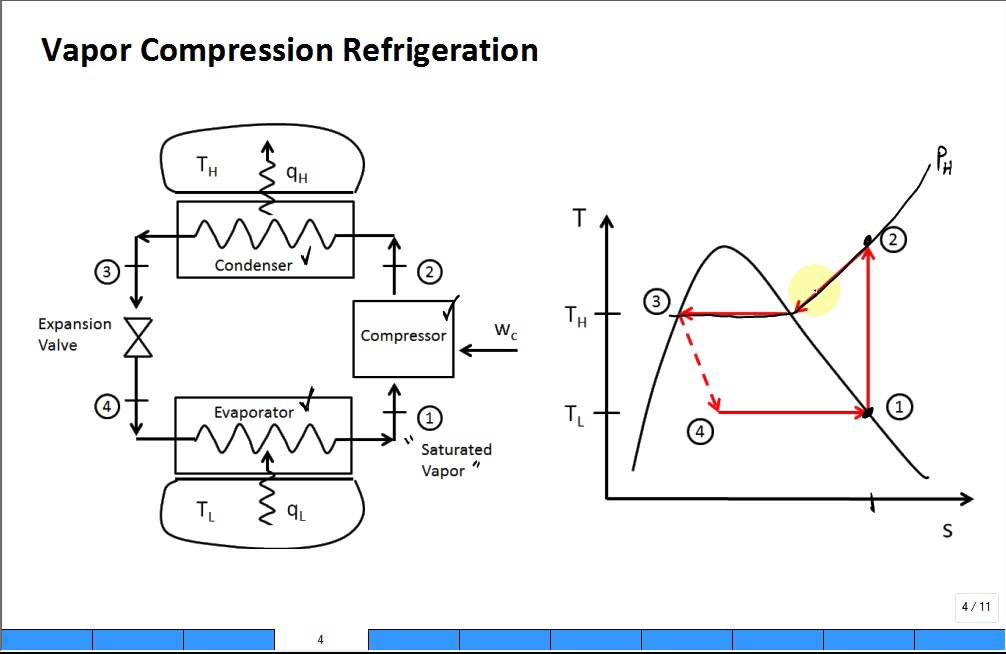 Vapor Compression Refrigeration Cycle Pv Diagram 2001 Ford F150 Starter Solenoid Wiring Intro Youtube