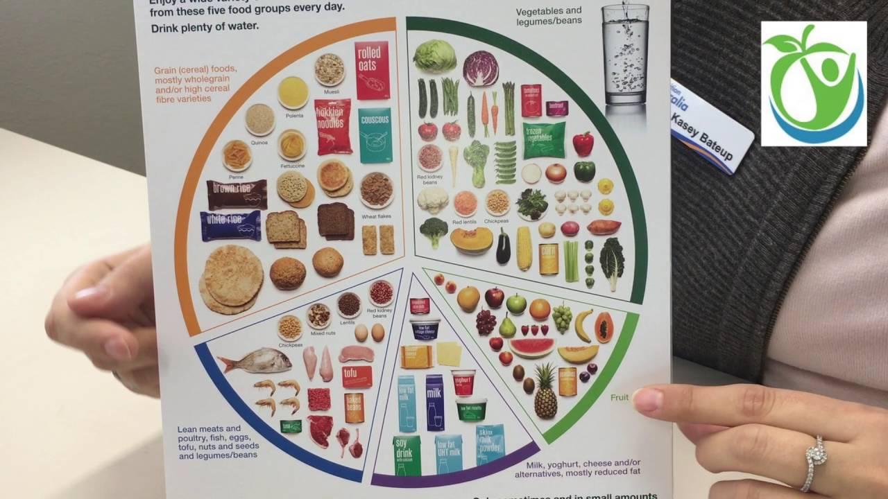 Hasil gambar untuk A guide to healthy diet