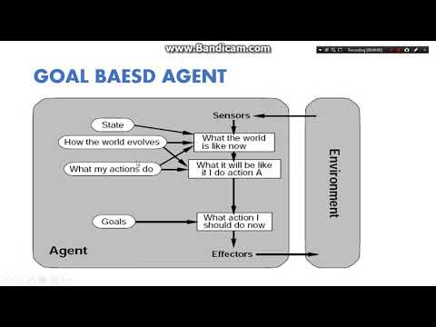 Types of agent in english | Artificial intelligence series