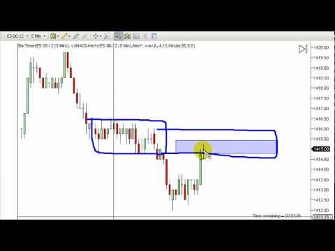 Emini Sp 500 – Amazing Trading Accuracy