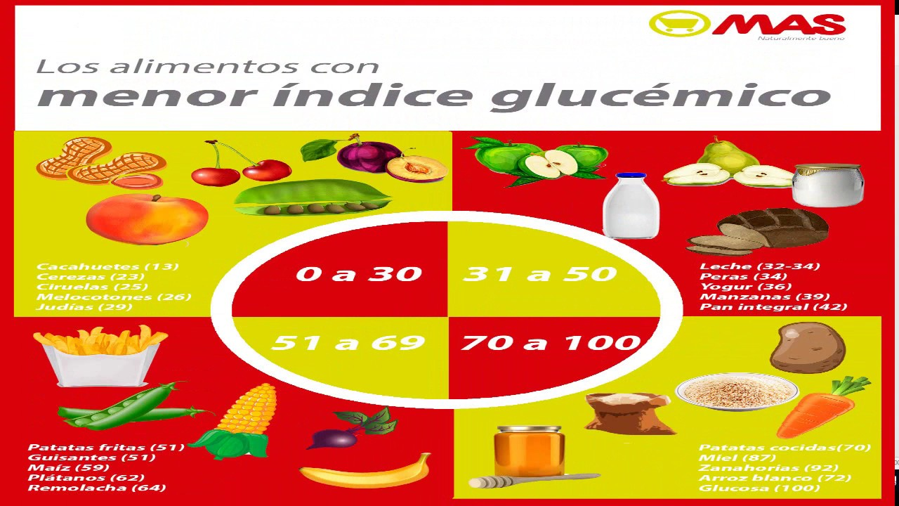 indice glucemico alimentos lista
