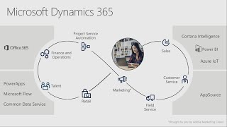 Microsoft Dynamics 365 for Field Service - BRK2120