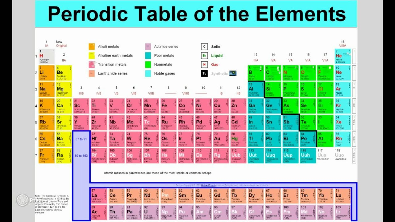 Unit 3 trends of the periodic table part 2 youtube unit 3 trends of the periodic table part 2 gamestrikefo Choice Image
