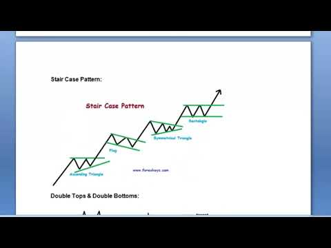 Free Forex Technical Analysis Training Course in Telugu Day 11 -  Forex  Candlestick Patterns Part 2