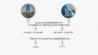 Купить апартаменты в Лондоне или в Дубае: что выбрать инвестору?