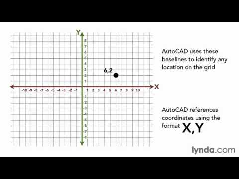 Understanding the Cartesian coordinate system