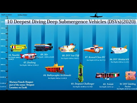 10 Deepest Diving Deep Submergence Vehicles in the world (2020)| Deepest Explorers in the Ocean