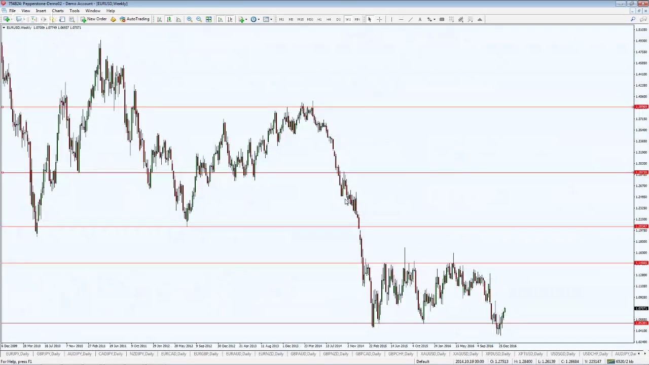 Forex market turning point indicator как правильно торгавать на forex