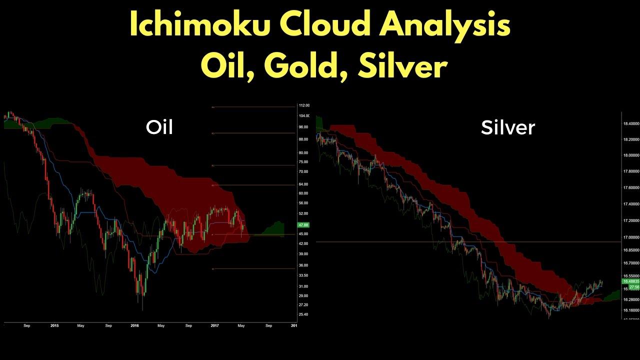 Fantasy trade analysis ichimoku cloud system also  sooraj perambra rh soorajperambra