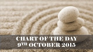 Astrology Update | Chart of the Day 9th October 2015 | Raising Vibrations