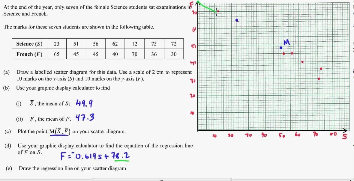 IB Math Studies: 2 Variable Statistics