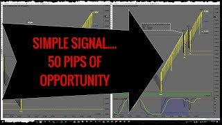 Simple Signal - 50 pips of Opportunity on EURAUD