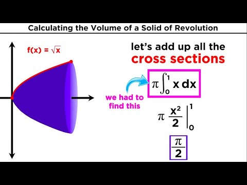 Calculating the Volume of a Solid of Revolution by Integration