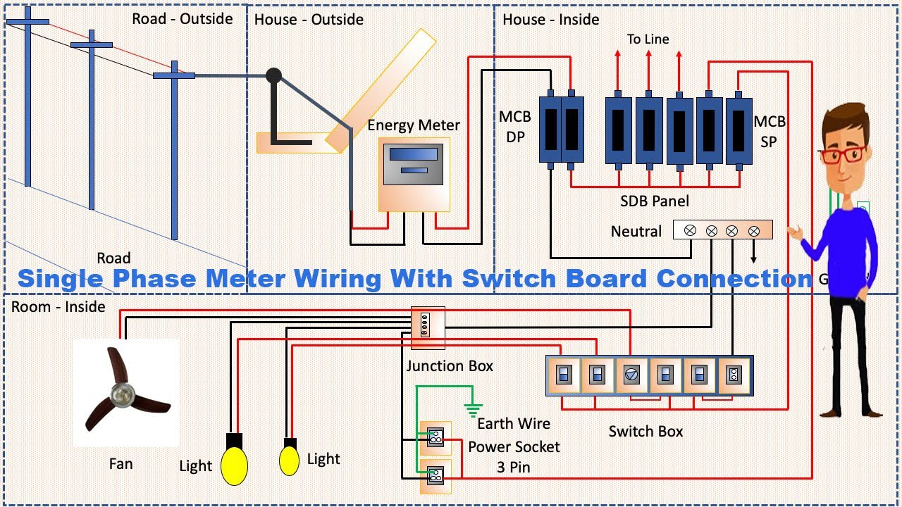 Single Phase Meter Wiring With Switch Board Connection | Energy Meter |  Single Line Wiring - YouTubeYouTube