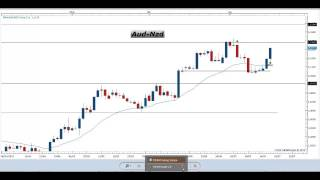 Segnali Forex e Price Action Trading - Video Analisi 17.07.2015