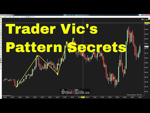 Victor Sperandeo (Trader Vic's) Trading Strategy Explained