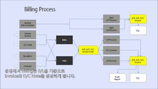 Opus logistics learn & support online training (한글) chapter 4. accounting guide - billing of operation, profit report