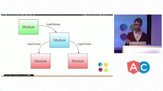 The Angular Router | Victor Savkin