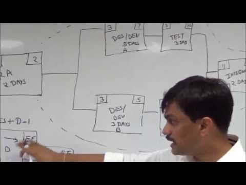 PMP®  FAQs | Critical Path Method | Project Time Management | iZenBridge