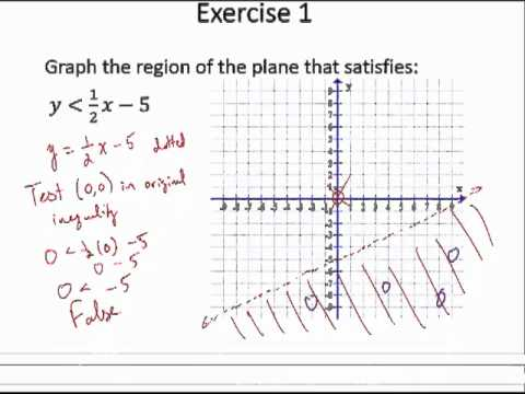 Graphing Linear Inequalities in Two Variables - YouTube