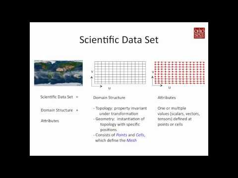 Scientific data model