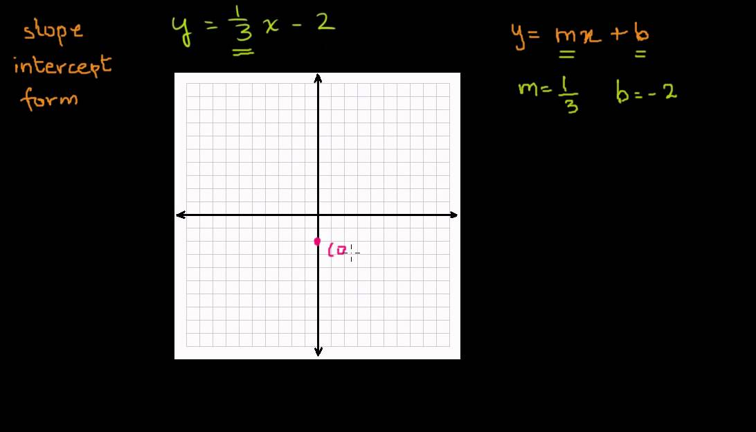 31 Graphing A Line In Slope Intercept Form Khan Academy In Urdu
