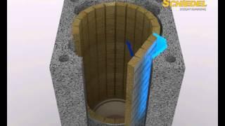 Instrukcja montażu systemu kominowego  Schiedel Rondo Plus
