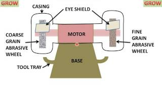 Grinding Machine (Parts And Functions) हिन्दी