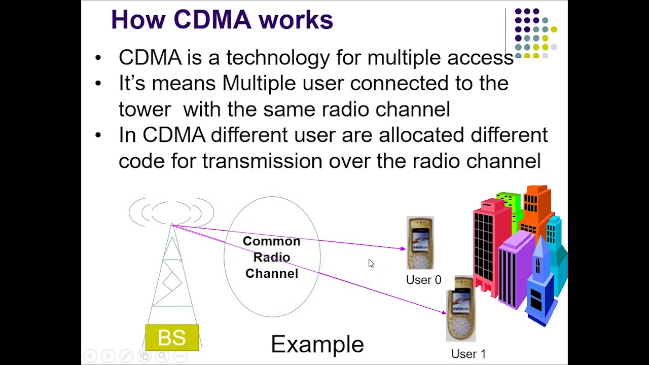 cdma phone network diagram wiring diagram new cdma phone network diagram [ 1280 x 720 Pixel ]