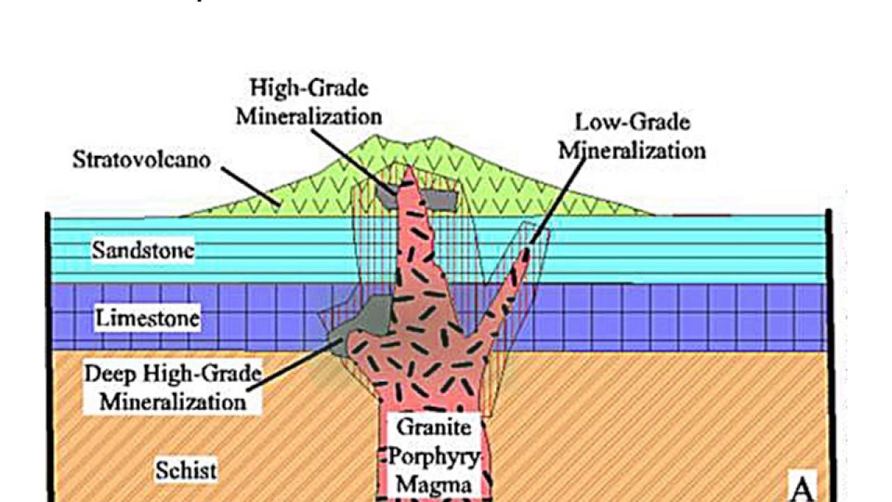 ORE DEPOSITS 101 - Part 3 - Porphyries, Skarns & IOCG