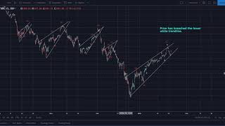 S&P 500 Analysis: Wedge Pattern is Acuating