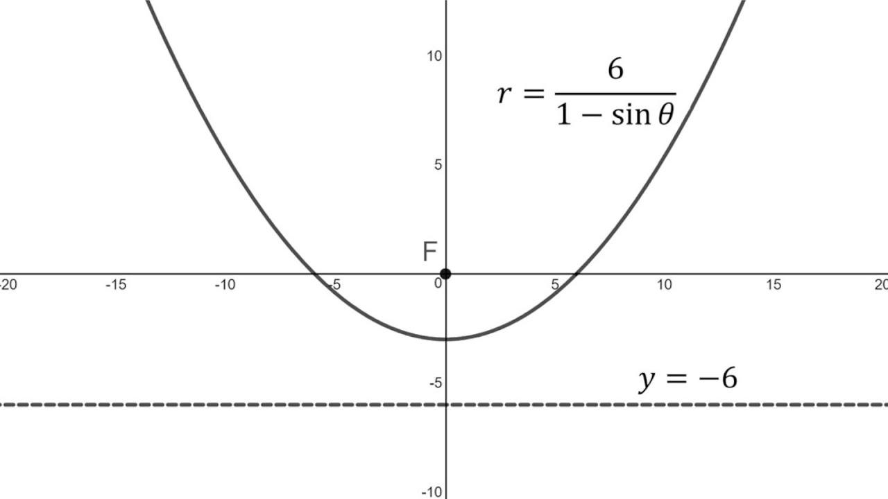 Conics in Polar Coordinates: Example 1: Parabola