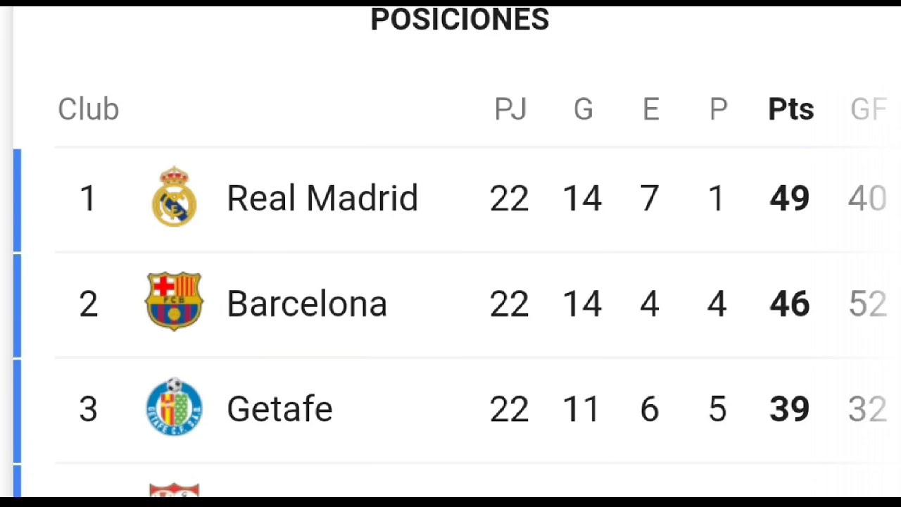 Spanische Liga Tabelle 2021 16