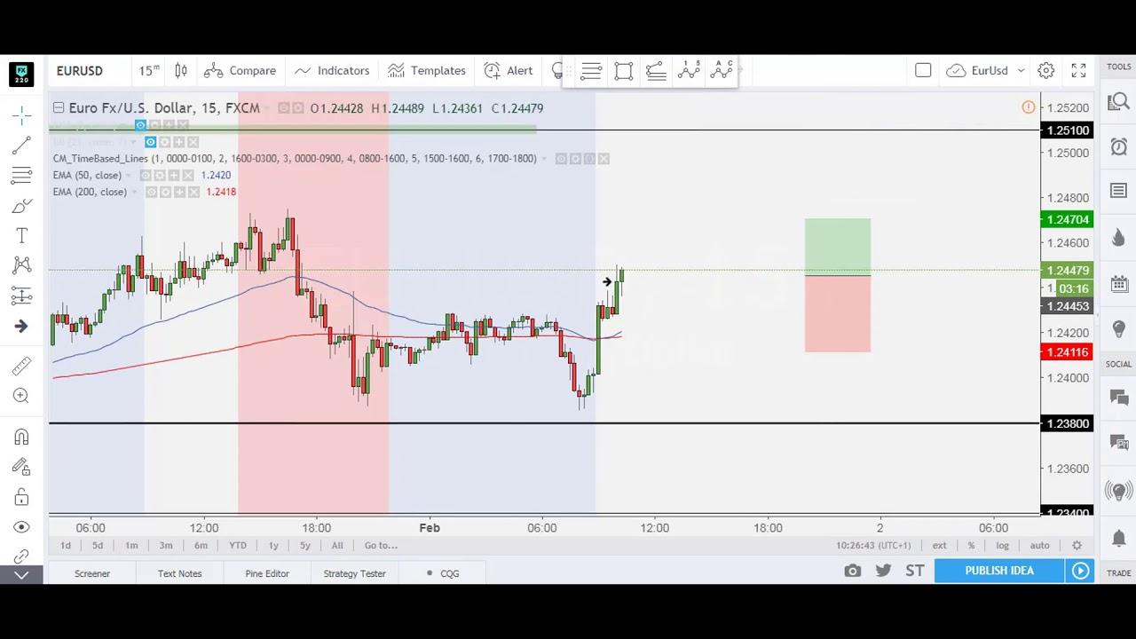 Forex market watch online