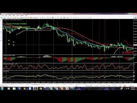 MarketFest: The Forex Fibonacci Formula [with Tom Willmott]