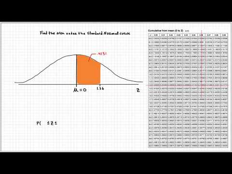 Standard Normal Distribution Table Explained