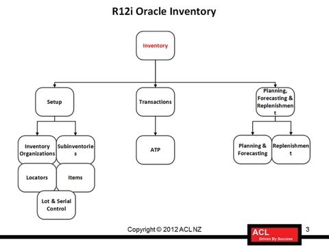 R12i Oracle Inventory Overview and Benefits (Oracle EBS)