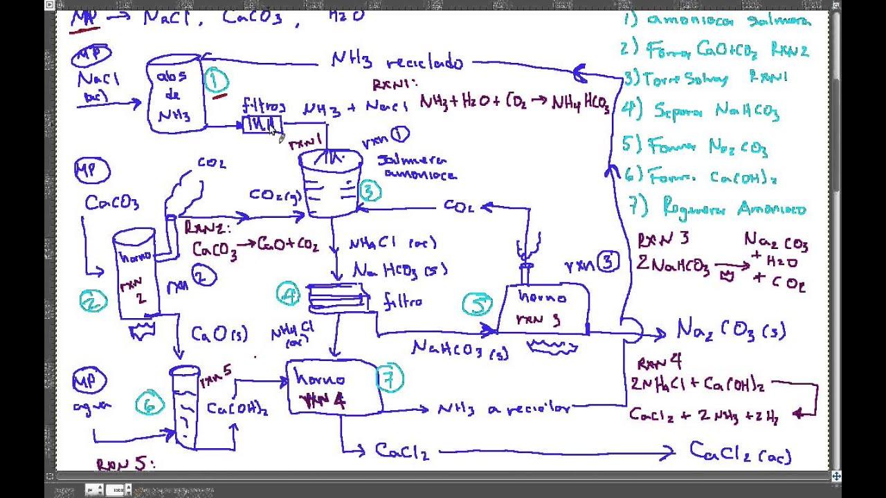Producción De Carbonato De Sodio Na2co3 Proceso Solvay