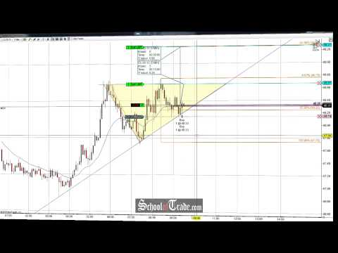 Price Action Wedge Pattern Trading Crude Oil Futures; SchoolOfTrade.com