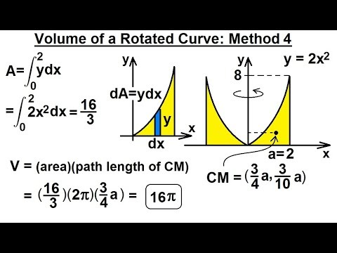 Calculus volume of solid rotated around axis $y=-1$ region.