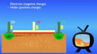 How Transistors Work - The MOSFET (English Version)