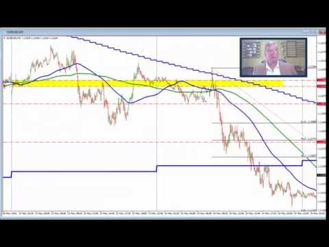 You have to trust your levels in forex trading