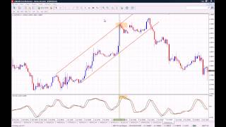 How to use the RVI (Relative Vigor Index) Indicator on MT4
