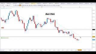 Segnali Forex e Price Action Trading - Video Analisi 30.11.2015