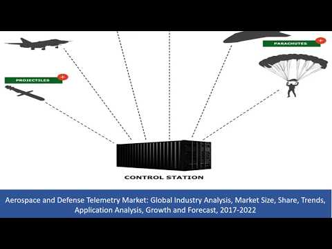 Aerospace and Defense Telemetry Market  Analysis, Share, Growth and Forecast, 2017 To 2022